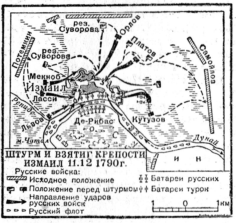 План штурма Измаила